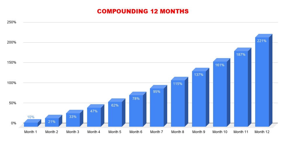 compounding_12months
